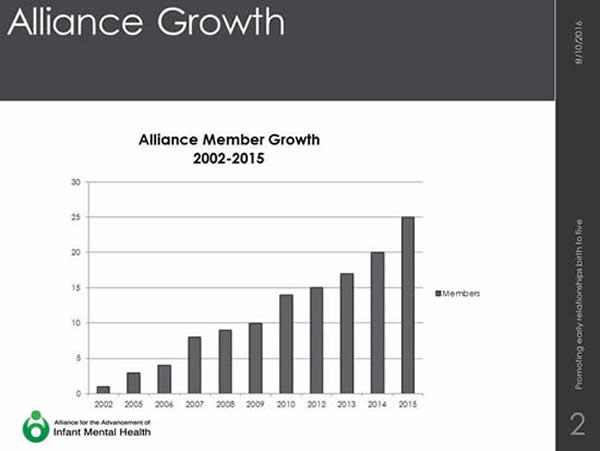 Alliance for the Advancement of Infant Mental Health - Chart showing growth in membership