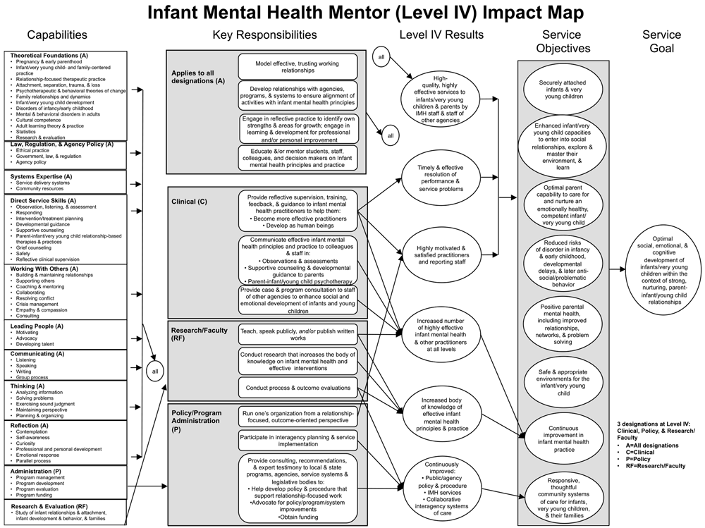 MassAIMH Competency Guidelines - Level 4 Impact Map